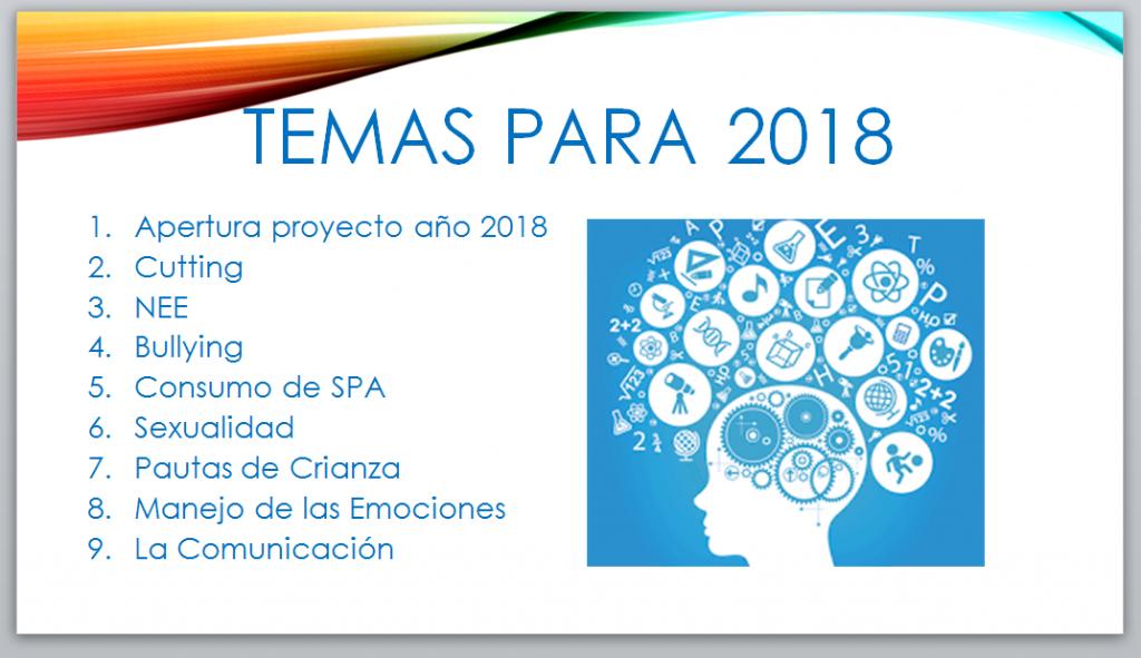 Temas 2018 Escuela de Padres Instituto Técnico Superior de Pereira
